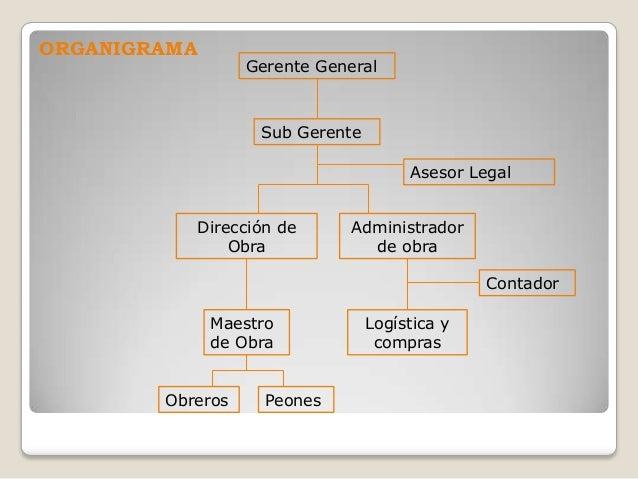 Procesos administrativos de una constructora for Organigrama de una empresa constructora