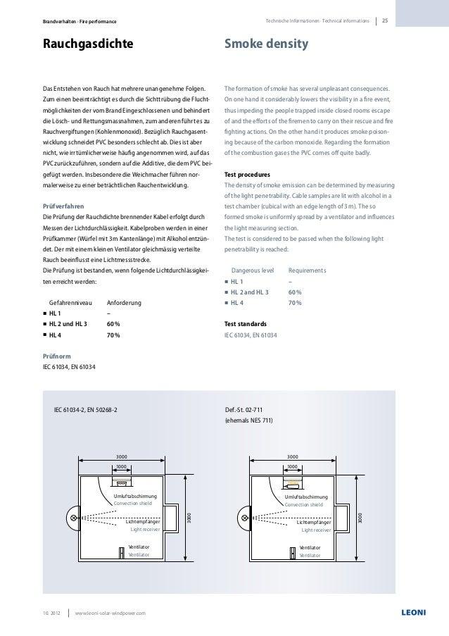 LEONI BETAflam Solar Photovoltaic Power Cables