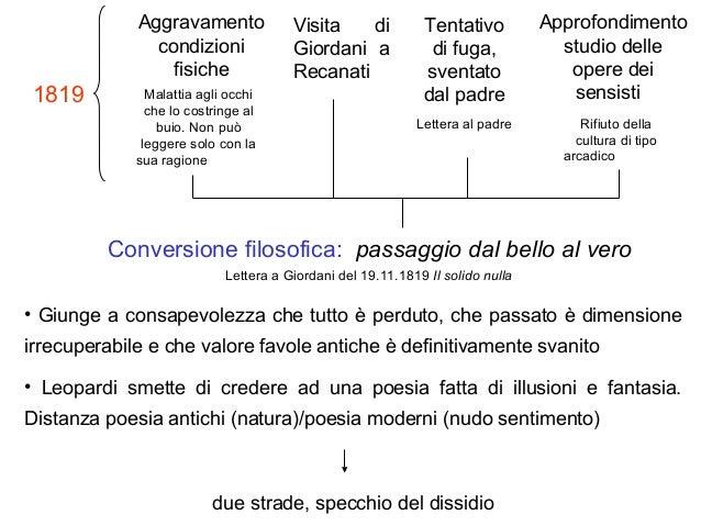 Approfondimento studio delle opere dei sensisti Aggravamento condizioni fisiche Visita di Giordani a Recanati Lettera al p...