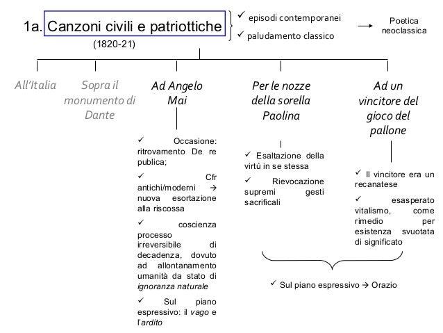 1a. Canzoni civili e patriottiche All'Italia Sopra il monumento di Dante Ad Angelo Mai Per le nozze della sorella Paolina ...