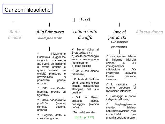 Canzoni filosofiche Bruto minore Ultimo canto di Saffo Alla Primavera o Delle favole antiche Inno ai patriarchi o De' prin...