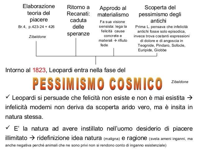 Scoperta del pessimismo degli antichi Elaborazione teoria del piacere Ritorno a Recanati: caduta delle speranze Prima L. p...