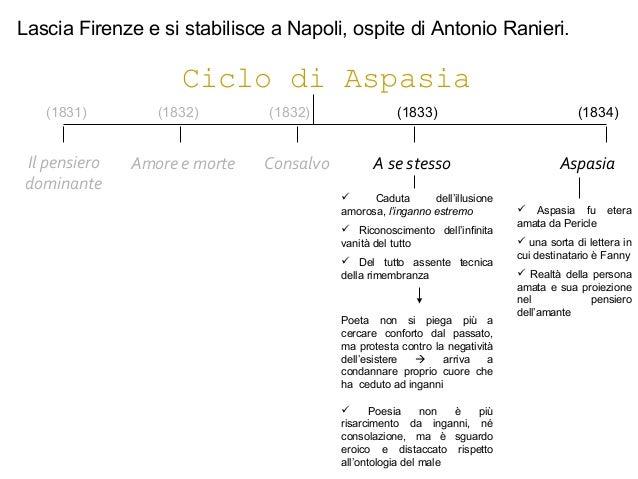Ciclo di Aspasia Il pensiero dominante Amore e morte A se stessoConsalvo  Caduta dell'illusione amorosa, l'inganno estrem...