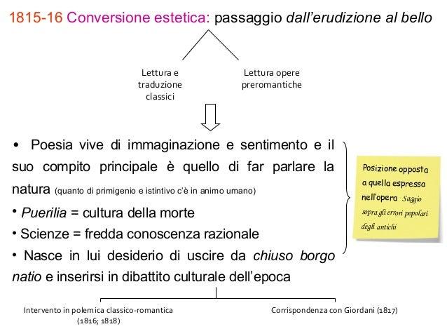 1815-16 Conversione estetica: passaggio dall'erudizione al bello Lettura e traduzione classici Lettura opere preromantiche...