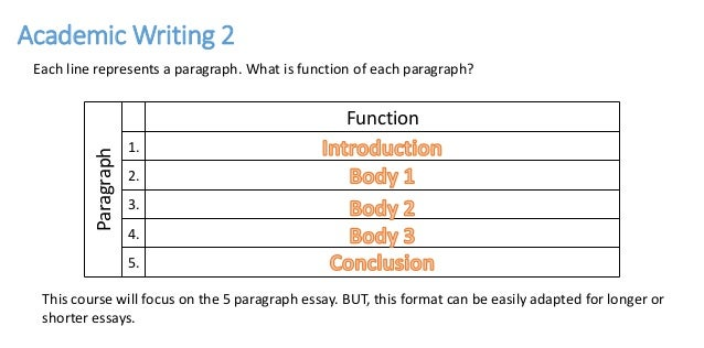 Academic Writing 2 - Essay Structure (Pages 2-6)