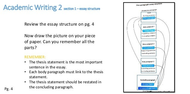 academic writing essay structure pages  5 review the essay structure