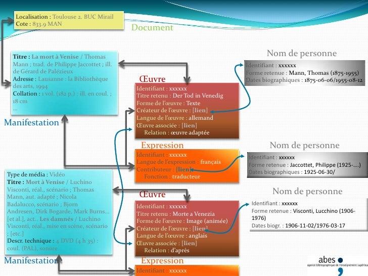 Entités du groupe 1 et relations «fondamentales»<br />Chercher dans le Sudoc : auteur  = Thomas Mann <br />résultat trié...