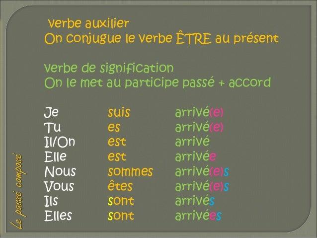 verbe auxilier On conjugue le verbe ÊTRE au présent verbe de signification On le met au participe passé + accord Je Tu Il/...