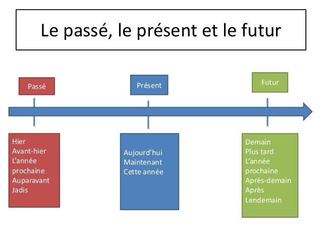 Le passé, le présent et le futur    Passé            Présent          FuturHier                              DemainAvant-h...
