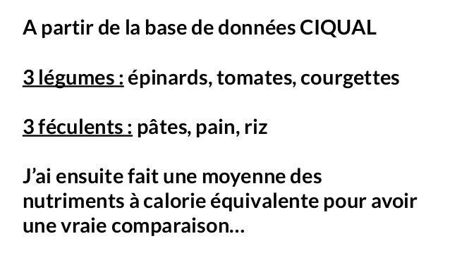 Petit d jeuner quilibr mythes r alit s et recettes for Table ciqual