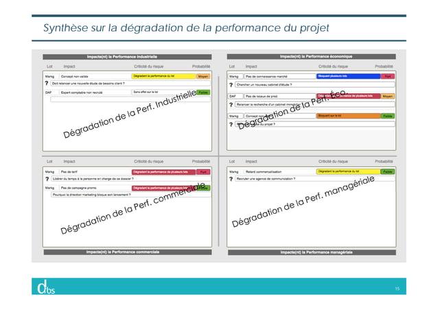 15 Synthèse sur la dégradation de la performance du projet