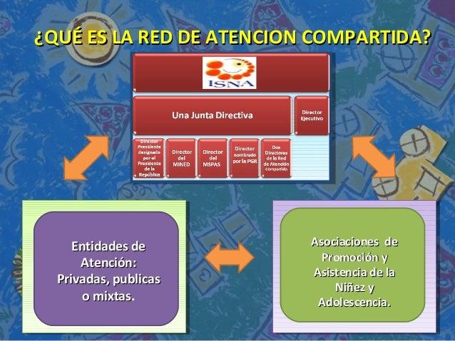 ¿QUÉ ES LA RED DE ATENCION COMPARTIDA?¿QUÉ ES LA RED DE ATENCION COMPARTIDA? Entidades deEntidades de Atención:Atención: P...