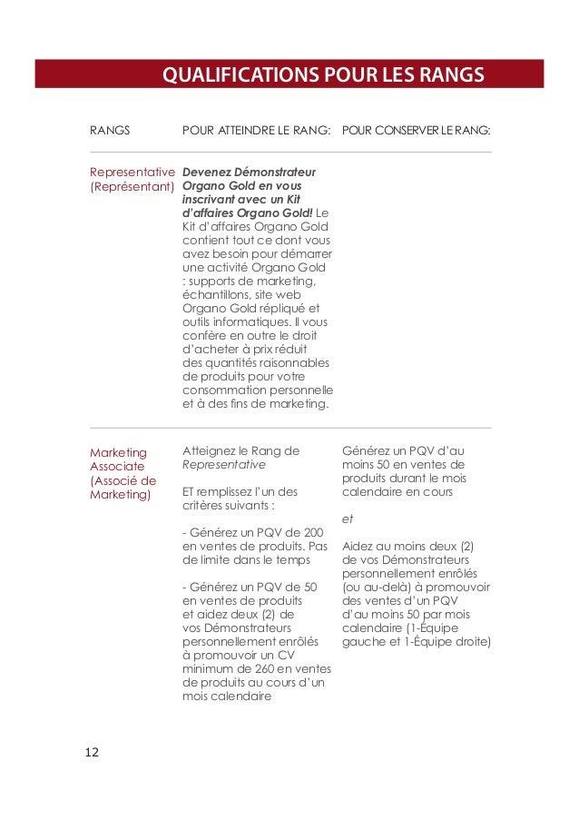 QUALIFICATIONS POUR LES RANGS RANGS  POUR ATTEINDRE LE RANG: Pour conserver le rang:  Representative Devenez Démonstrateur...