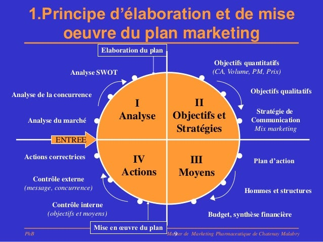 Le plan marketing pharmaceutique