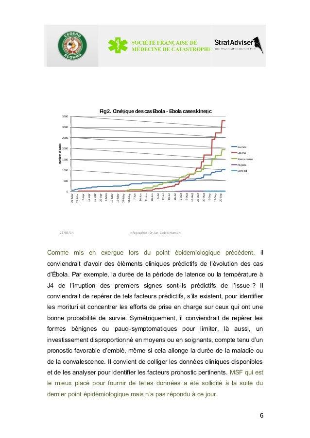 Fig2. Ciné que descasEbola - Ebola caseskine c  3500  3000  2500  2000  1500  1000  500  0  22-Mar  29-Mar  5-Apr  12-Apr ...