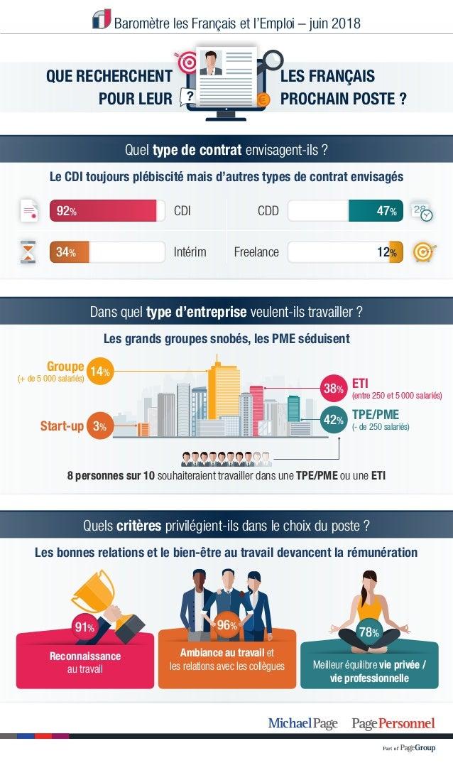 Meilleur équilibre vie privée / vie professionnelle Baromètre les Français et l'Emploi – juin 2018 QUE RECHERCHENT POUR LE...