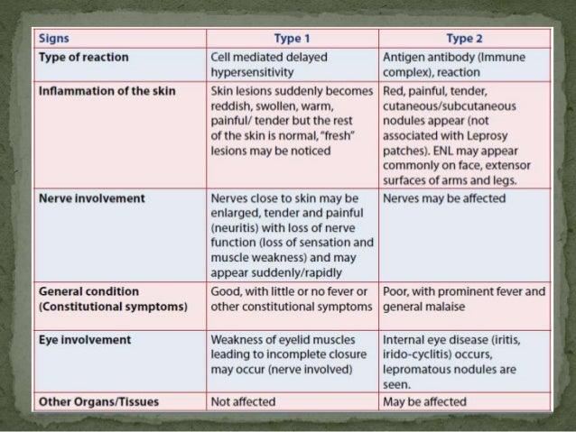  Hemolysis in patients with G6PD deficiency.   nervousness, insomnia, blurred vision, paresthesias,  drug fever, pruritu...