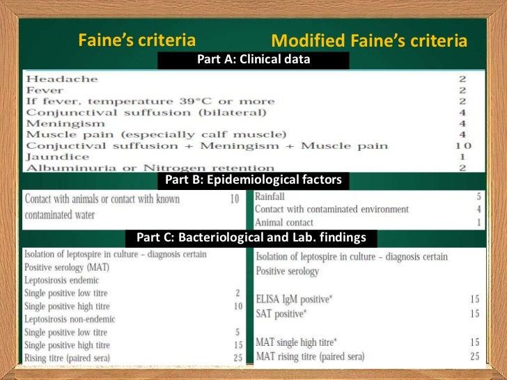 Faine's criteria                Modified Faine's criteria                   Part A: Clinical data            Part B: Epide...
