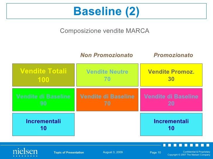 Composizione vendite MARCA Topic of Presentation Page  Vendite Totali 100 Vendite Neutre 70 Vendite Promoz. 30 Vendite di ...