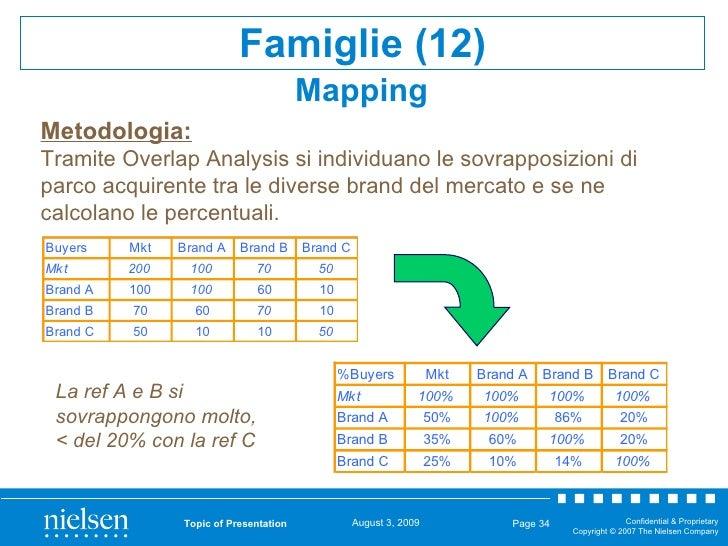Topic of Presentation Page  Metodologia: Tramite Overlap Analysis si individuano le sovrapposizioni di parco acquirente tr...