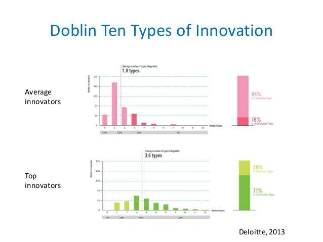 doblin ten types of innovation pdf