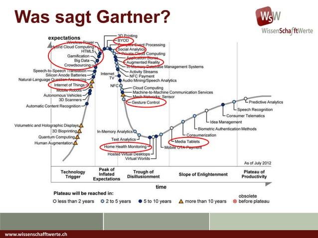 Was sagt Gartner?www.wissenschafftwerte.ch
