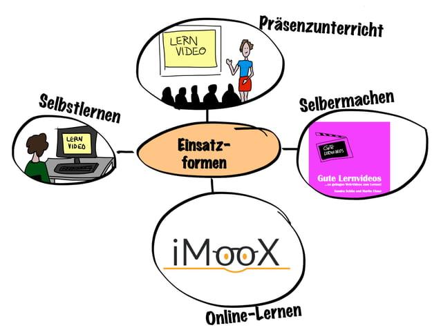 Einsatz- formen Selbstlernen Präsenzunterricht Online-Lernen Selbermachen