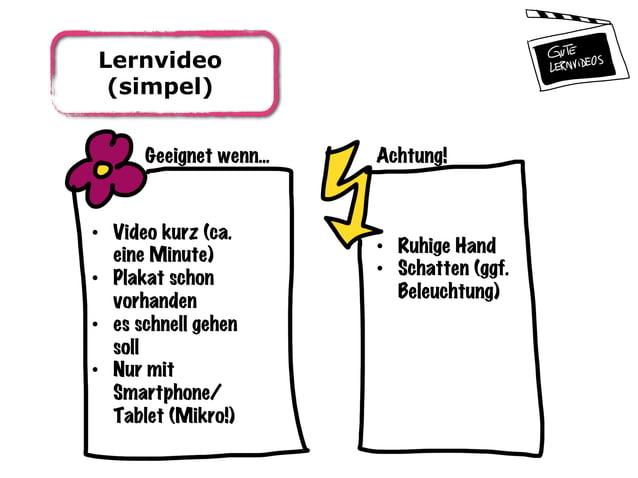 Lernvideo (simpel) Geeignet wenn... Achtung! • Video kurz (ca. eine Minute) • Plakat schon vorhanden • es schnell gehen...