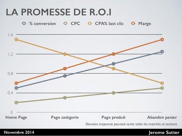 Jerome SutterNovembre 2014 LA PROMESSE DE R.O.I 0 0,4 0,8 1,2 1,6 Home Page Page catégorie Page produit Abandon panier % c...