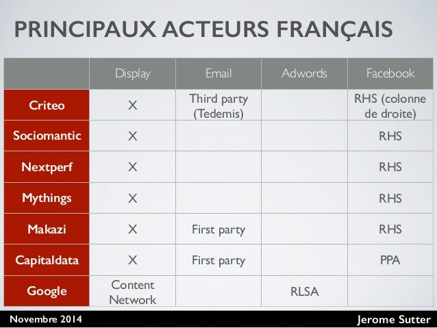 Jerome SutterNovembre 2014 PRINCIPAUX ACTEURS FRANÇAIS Display Email Adwords Facebook Criteo X Third party (Tedemis) RHS (...