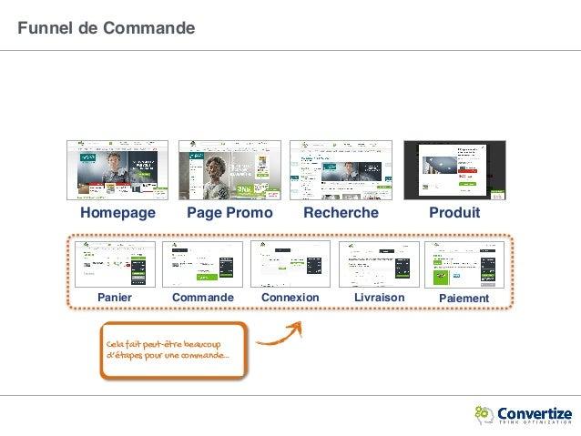 Funnel de Commande Cela fait peut-être beaucoup d'étapes pour une commande… Homepage ProduitPage Promo Recherche Panier Co...