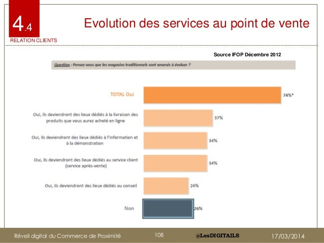 @LesDIGITAILS@LesDIGITAILS Source IFOP Décembre 2012 Evolution des services au point de vente RELATION CLIENTS 4.4 Réveil ...