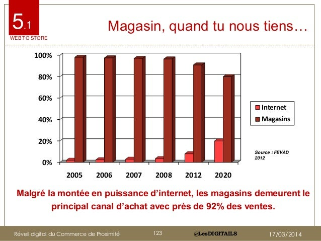 @LesDIGITAILS@LesDIGITAILS Magasin, quand tu nous tiens… Malgré la montée en puissance d'internet, les magasins demeurent ...
