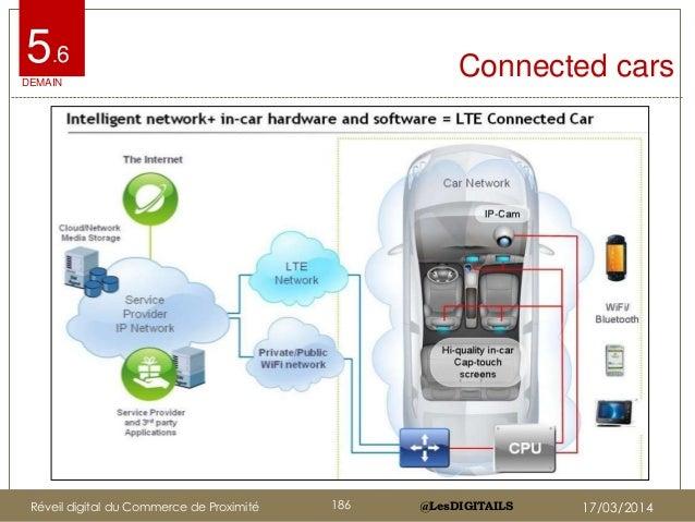 @LesDIGITAILS@LesDIGITAILS Connected cars5.6 DEMAIN Réveil digital du Commerce de Proximité 186 17/03/2014