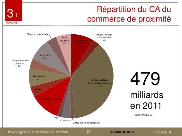 @LesDIGITAILS@LesDIGITAILS Répartition du CA du commerce de proximité 479 milliards en 2011 3.1 MARCHE Source INSEE 2011 A...