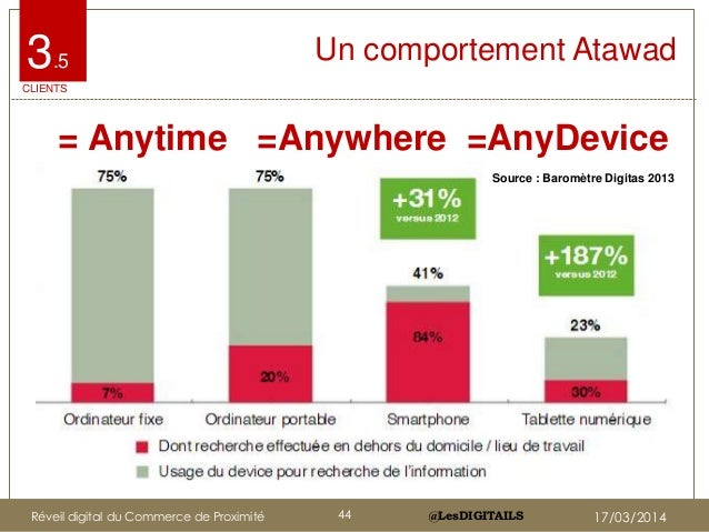 @LesDIGITAILS@LesDIGITAILS Un comportement Atawad = Anytime =Anywhere =AnyDevice 3.5 CLIENTS Source : Baromètre Digitas 20...
