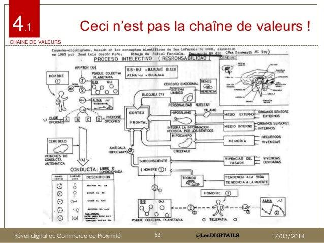 """@LesDIGITAILS@LesDIGITAILS Ceci n""""est pas la chaîne de valeurs !4.1 CHAINE DE VALEURS Réveil digital du Commerce de Proxim..."""