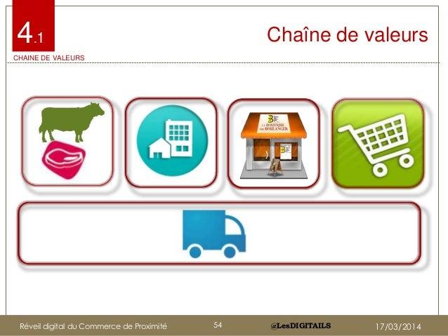 @LesDIGITAILS@LesDIGITAILS Chaîne de valeurs4.1 CHAINE DE VALEURS Réveil digital du Commerce de Proximité 54 17/03/2014