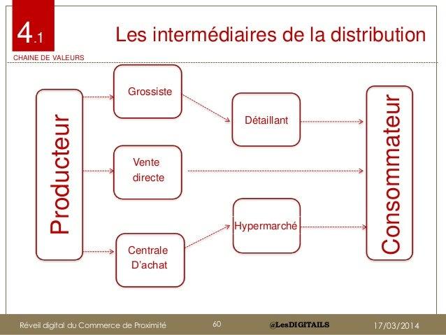 @LesDIGITAILS@LesDIGITAILS Les intermédiaires de la distribution Producteur Consommateur Grossiste Détaillant Hypermarché ...