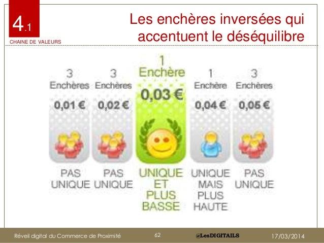 @LesDIGITAILS@LesDIGITAILS Les enchères inversées qui accentuent le déséquilibre 4.1 CHAINE DE VALEURS Réveil digital du C...