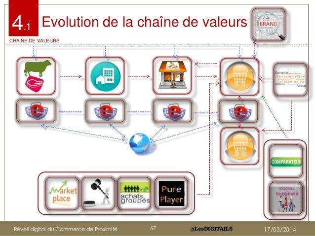 @LesDIGITAILS@LesDIGITAILS Evolution de la chaîne de valeurs4.1 CHAINE DE VALEURS Réveil digital du Commerce de Proximité ...