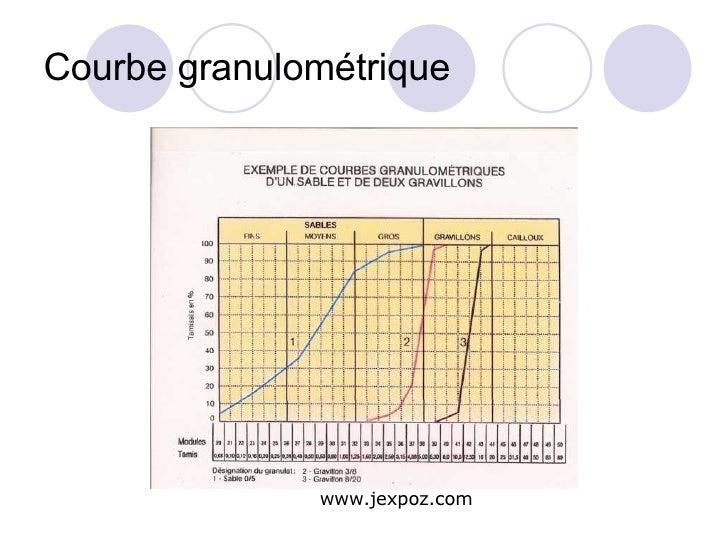 Courbe granulométrique www.jexpoz.com