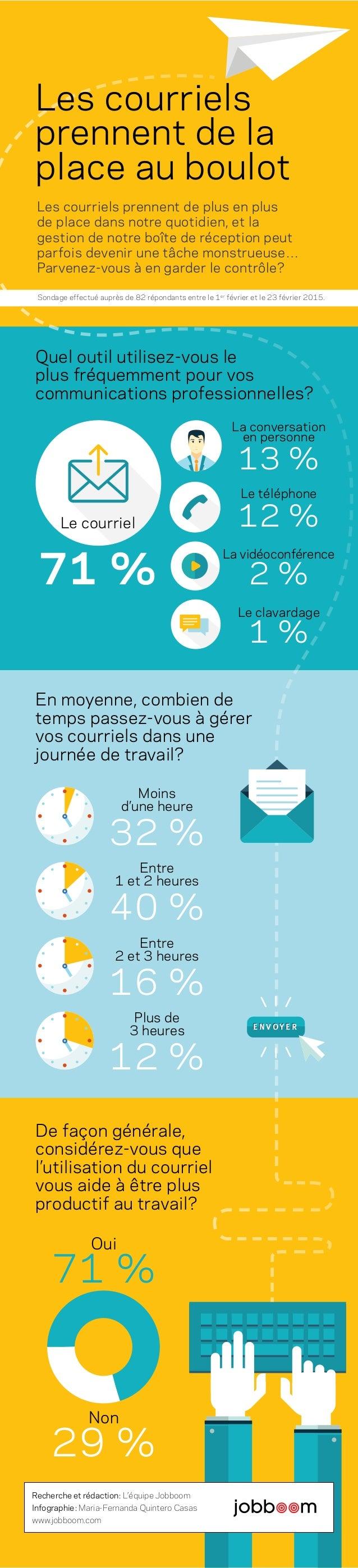 Les courriels prennent de plus en plus de place dans notre quotidien, et la gestion de notre boîte de réception peut parfo...
