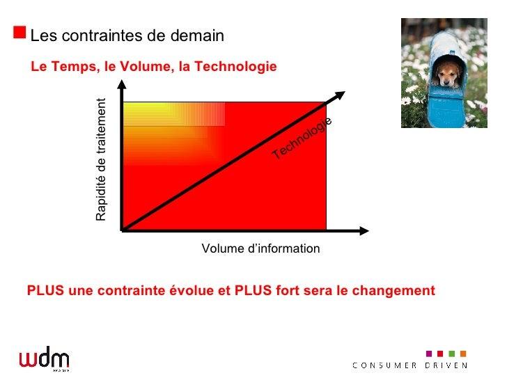 <ul><li>Le Temps, le Volume, la Technologie </li></ul><ul><li>PLUS une contrainte évolue et PLUS fort sera le changement <...