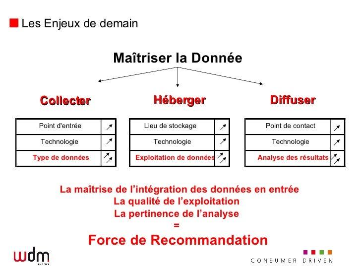 Les Enjeux de demain Collecter Héberger Diffuser La maîtrise de l'intégration des données en entrée La qualité de l'exploi...