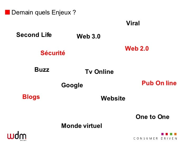 Demain quels Enjeux ? Second Life Tv Online Pub On   line Blogs Website Web 2.0 Web 3.0 Buzz Monde virtuel Viral Sécurité ...