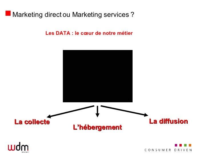 Marketing direct ou Marketing services ? <ul><li>Les DATA : le cœur de notre métier  </li></ul>La collecte L'hébergement L...