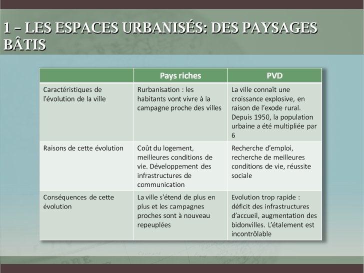 1 – LES ESPACES URBANISÉS: DES PAYSAGES BÂTIS