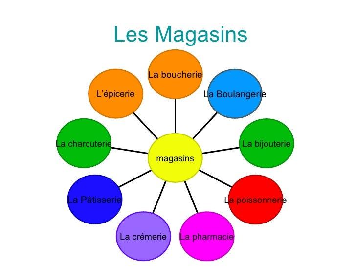 Les Magasins L'épicerie La charcuterie La Pâtisserie La crémerie La pharmacie La poissonnerie La bijouterie La Boulangerie...