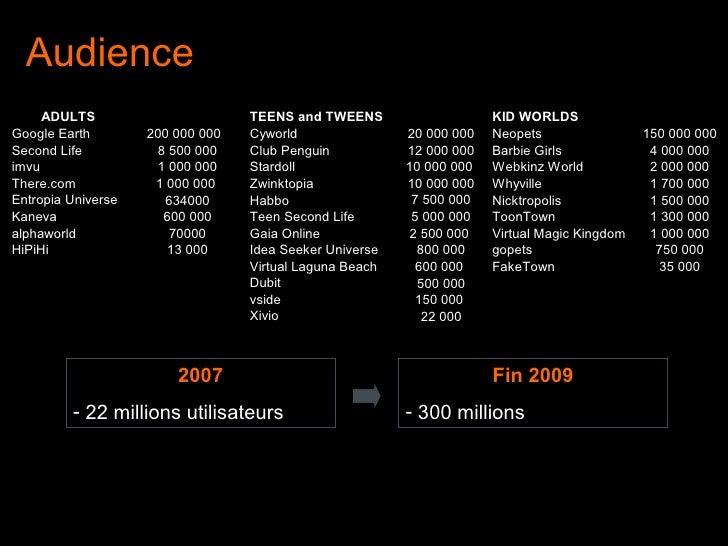 Audience <ul><li>2007 </li></ul><ul><li>22 millions utilisateurs </li></ul><ul><li>Fin 2009 </li></ul><ul><li>300 millions...